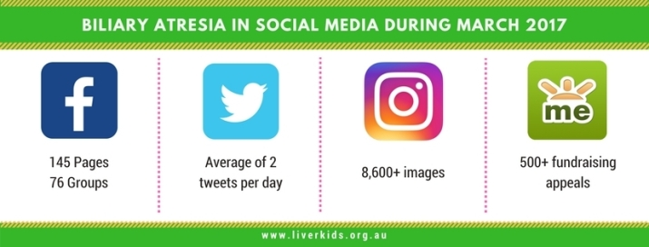 Biliary Atresia on social media